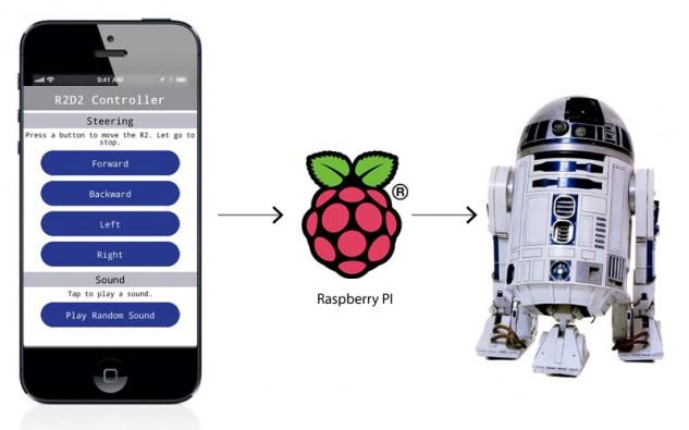 R2D2-app
